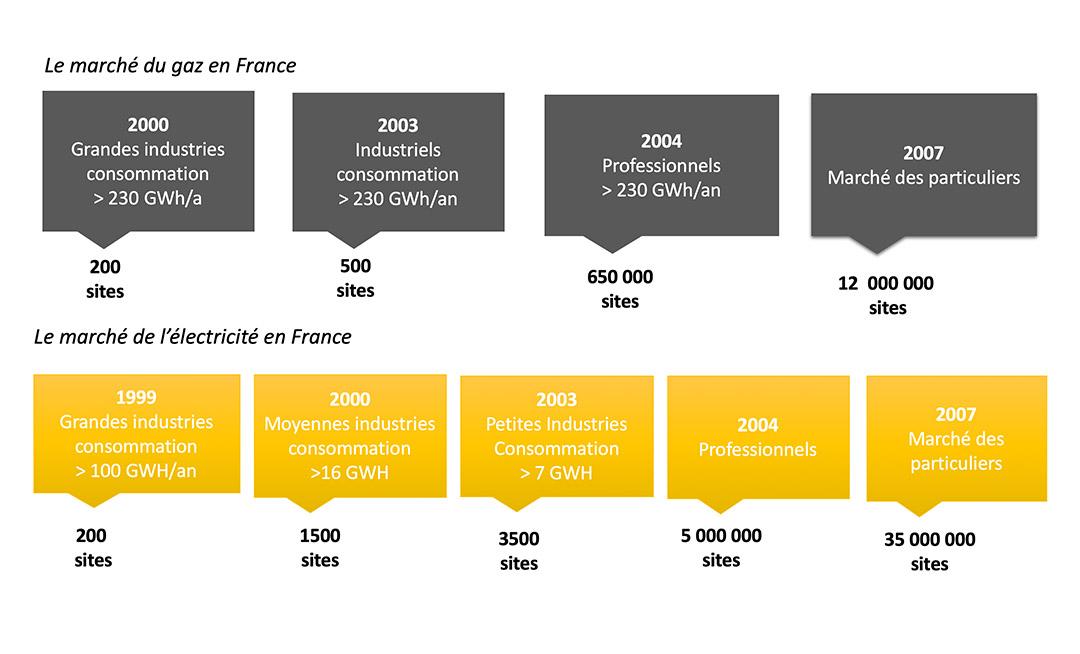 Le marché de l'énergie en France - KT Energie
